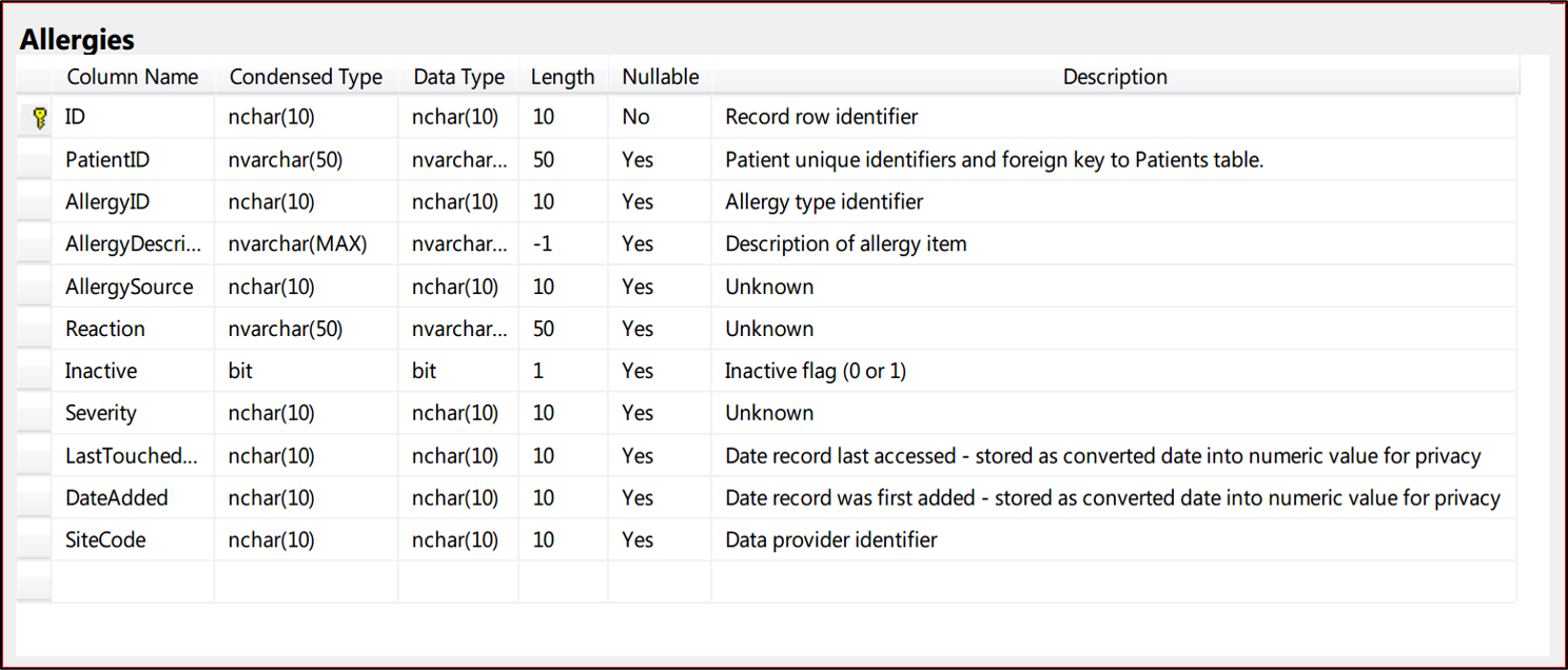 Sample data schema with selected fields that can be used for custom reporting.